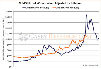 gold_inflation