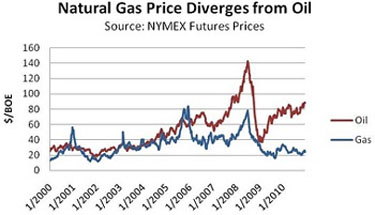 Oil/Nat gas prices diverge
