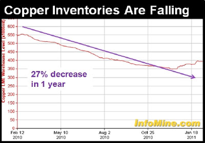 Copper inventories falling