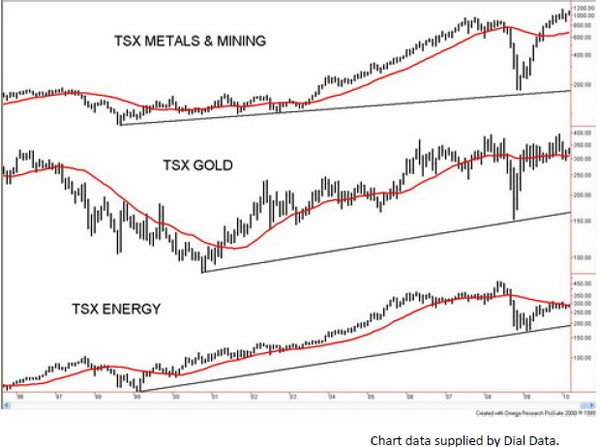TSX Metals and Mining