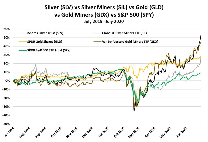 silverchart7-20-1
