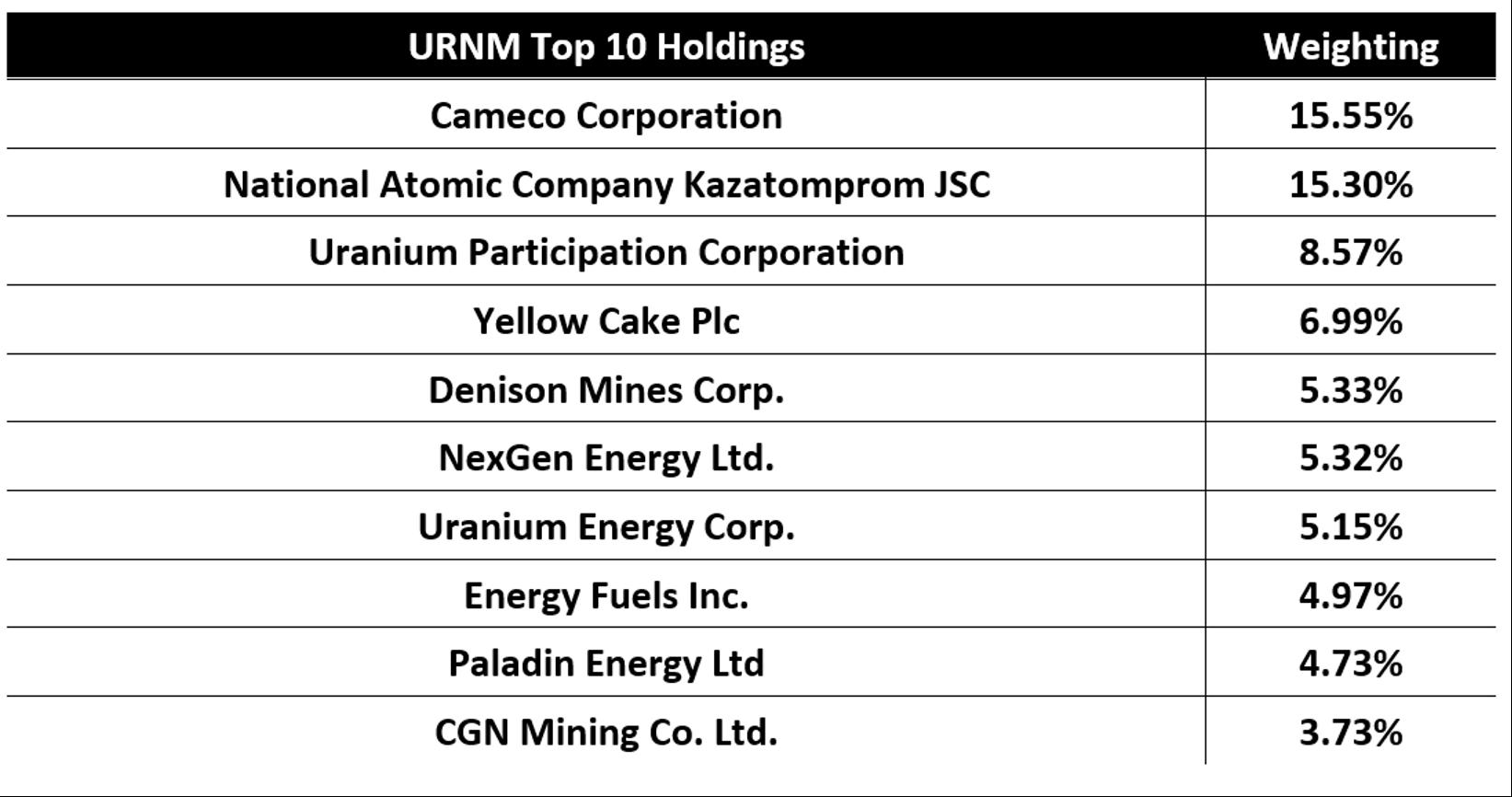 uranium3