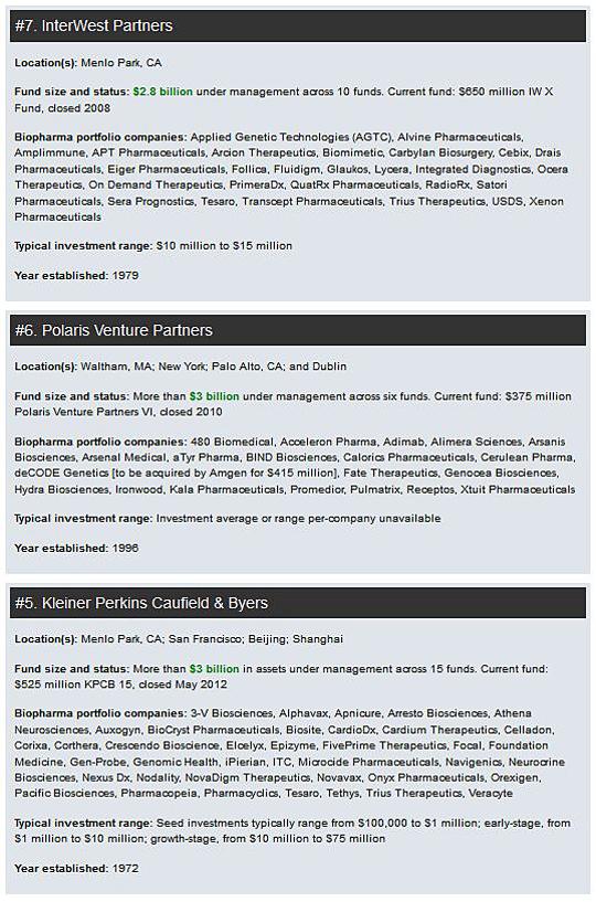 Top 20 Venture Capital Firms